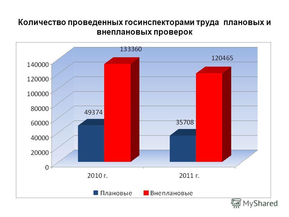 Количество проведенных госинспекторами труда плановых и внеплановых проверок