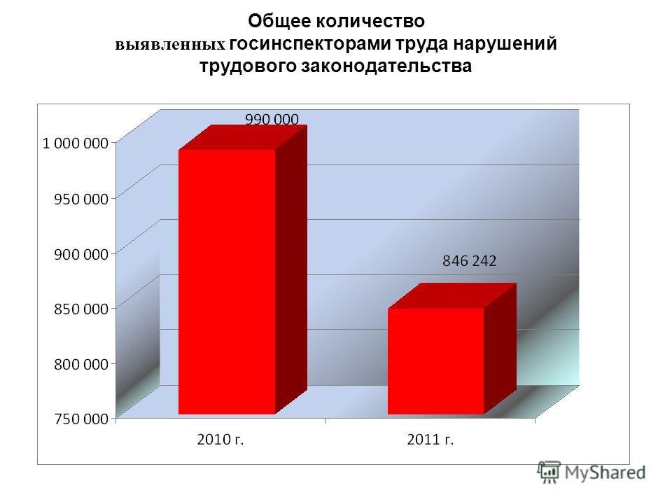 Общее количество выявленных госинспекторами труда нарушений трудового законодательства