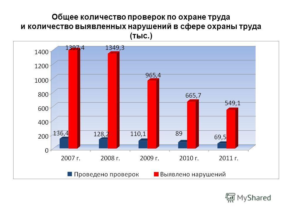 Общее количество проверок по охране труда и количество выявленных нарушений в сфере охраны труда (тыс.)