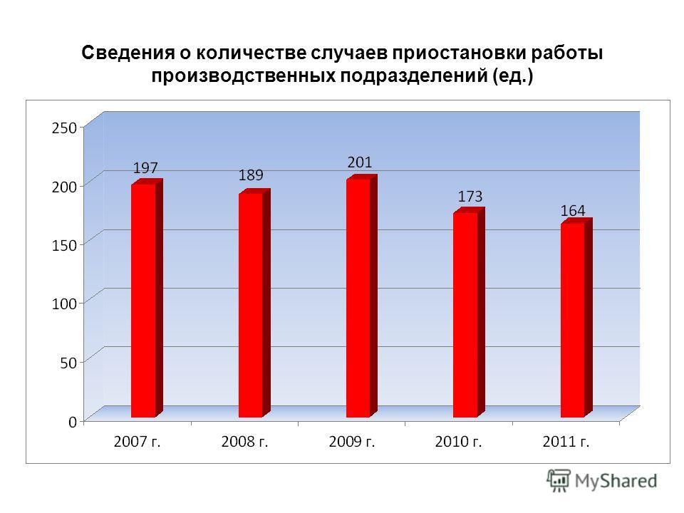 Сведения о количестве случаев приостановки работы производственных подразделений (ед.)
