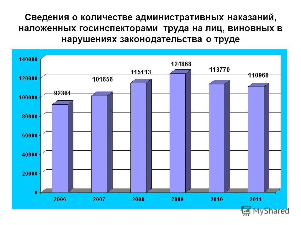 Сведения о количестве административных наказаний, наложенных госинспекторами труда на лиц, виновных в нарушениях законодательства о труде