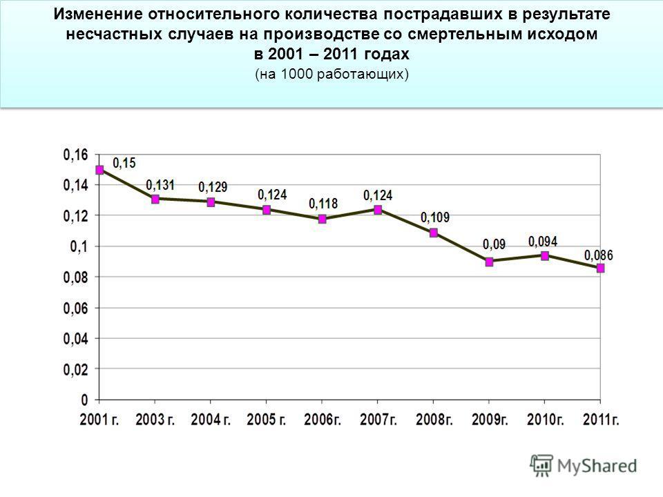 Изменение относительного количества пострадавших в результате несчастных случаев на производстве со смертельным исходом в 2001 – 2011 годах (на 1000 работающих) Изменение относительного количества пострадавших в результате несчастных случаев на произ