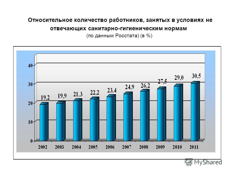Относительное количество работников, занятых в условиях не отвечающих санитарно-гигиеническим нормам (по данным Росстата) (в %)