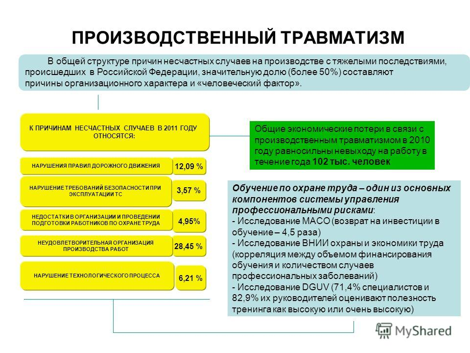 ПРОИЗВОДСТВЕННЫЙ ТРАВМАТИЗМ 12,09 % 3,57 % 4,95% 28,45 % 6,21 % В общей структуре причин несчастных случаев на производстве с тяжелыми последствиями, происшедших в Российской Федерации, значительную долю (более 50%) составляют причины организационног