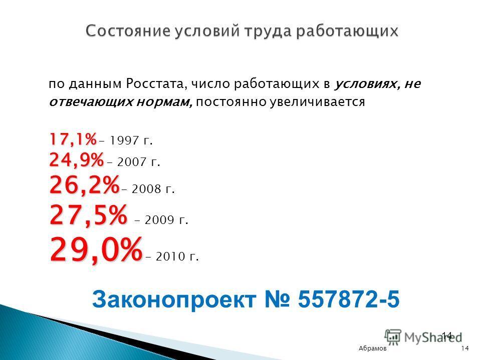14 Состояние условий труда работающих по данным Росстата, число работающих в условиях, не отвечающих нормам, постоянно увеличивается 17,1% 17,1% - 1997 г. 24,9% 24,9% - 2007 г. 26,2% 26,2% - 2008 г. 27,5% 27,5% - 2009 г. 29,0% 29,0% - 2010 г. Законоп