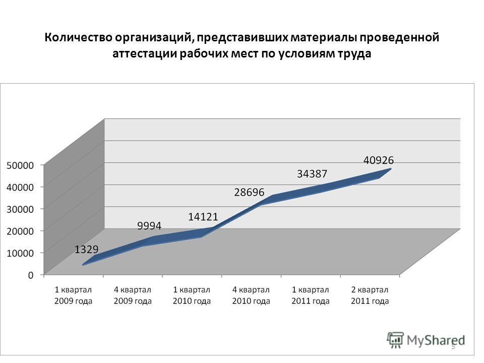 Количество организаций, представивших материалы проведенной аттестации рабочих мест по условиям труда 5