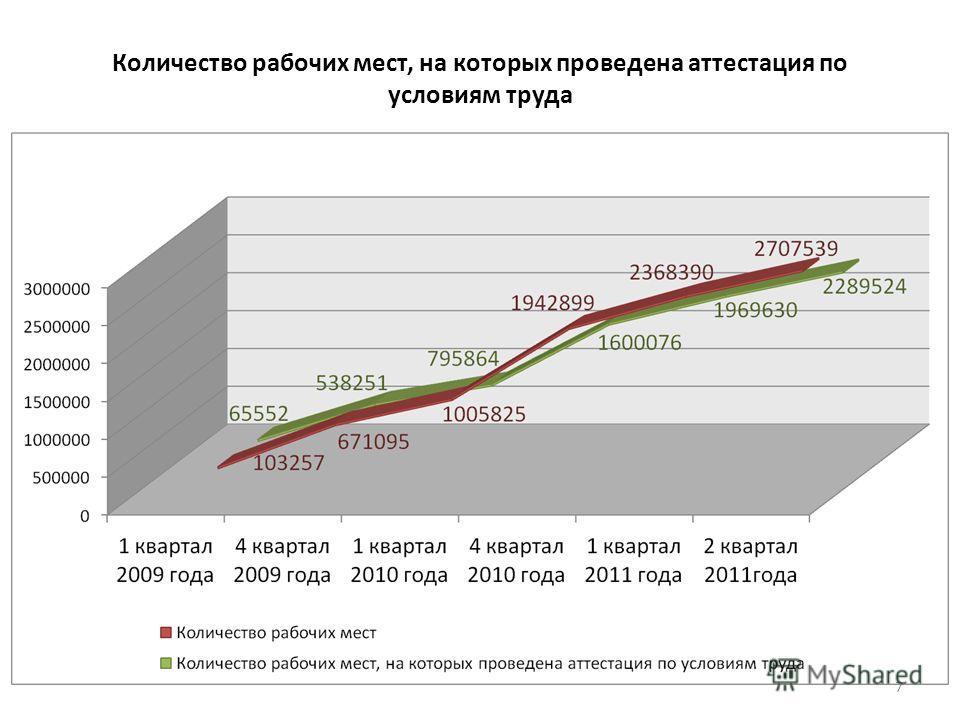 Количество рабочих мест, на которых проведена аттестация по условиям труда 7