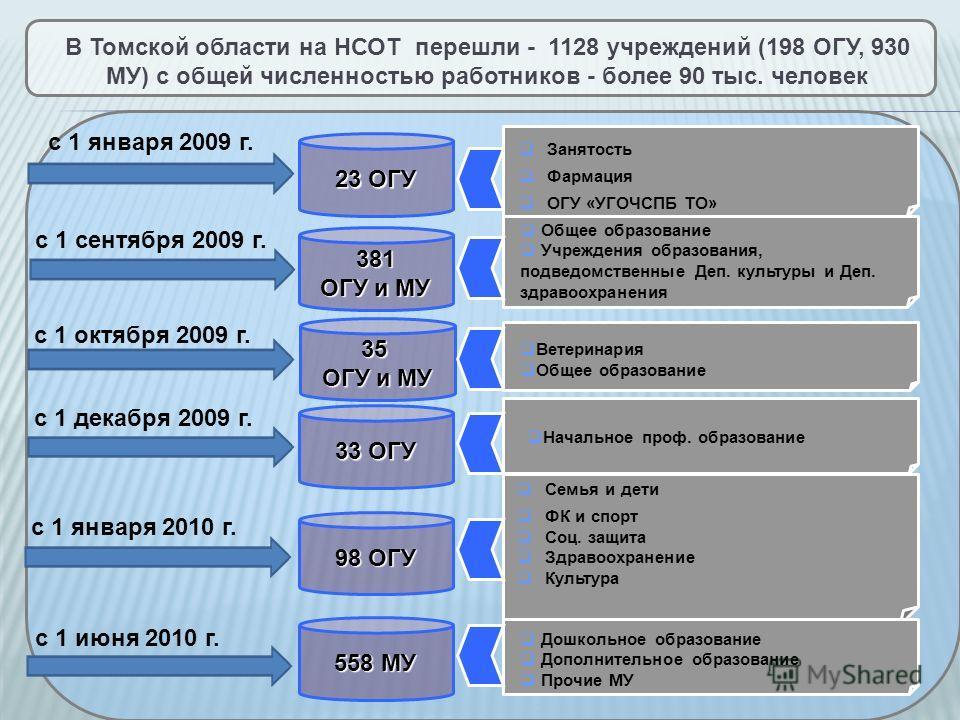 В Томской области на НСОТ перешли - 1128 учреждений (198 ОГУ, 930 МУ) с общей численностью работников - более 90 тыс. человек с 1 января 2009 г. с 1 сентября 2009 г. с 1 октября 2009 г. с 1 декабря 2009 г. с 1 января 2010 г. с 1 июня 2010 г. 23 ОГУ З