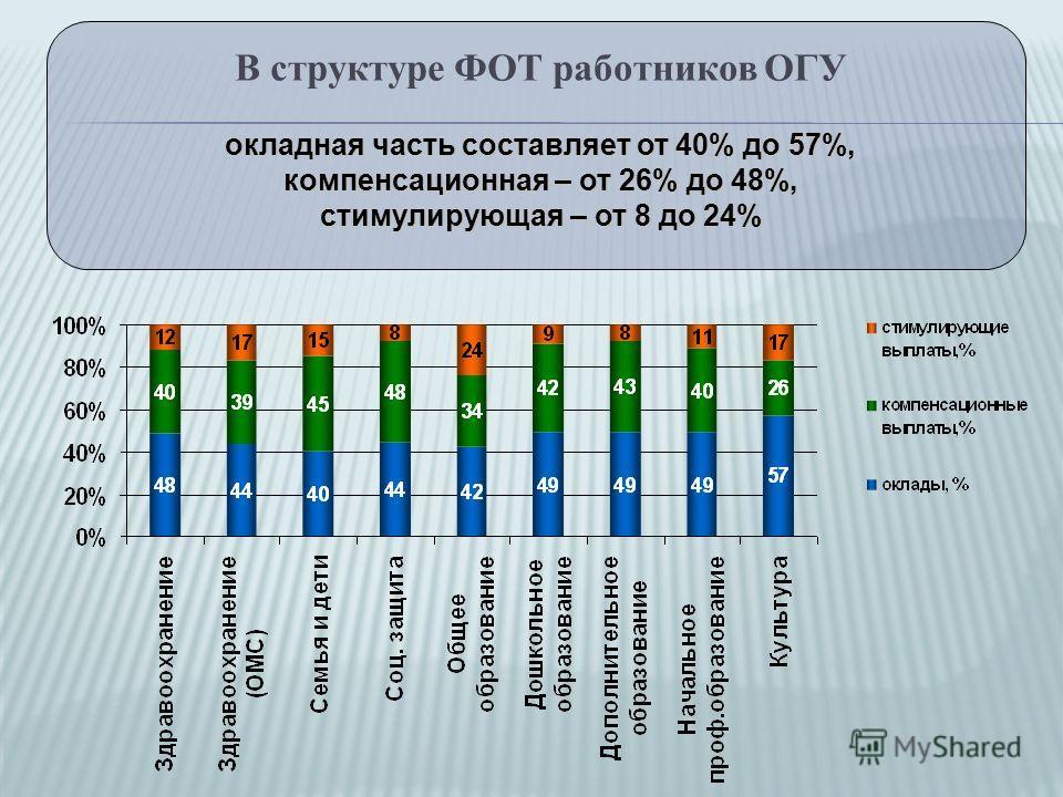 В структуре ФОТ работников ОГУ окладная часть составляет от 40% до 57%, компенсационная – от 26% до 48%, стимулирующая – от 8 до 24%