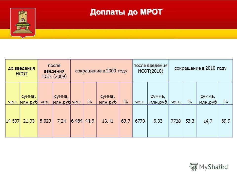 Администрация Тверской области Доплаты до МРОТ до введения НСОТ после введения НСОТ(2009) сокращение в 2009 году после введения НСОТ(2010) сокращение в 2010 году чел. сумма, млн.рубчел. сумма, млн.рубчел.% сумма, млн.руб%чел. сумма, млн.рубчел.% сумм