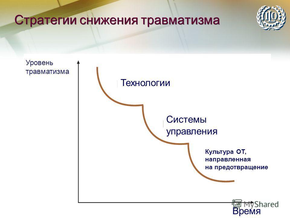 Стратегии снижения травматизма Уровень травматизма Время Технологии Системы управления Культура ОТ, направленная на предотвращение