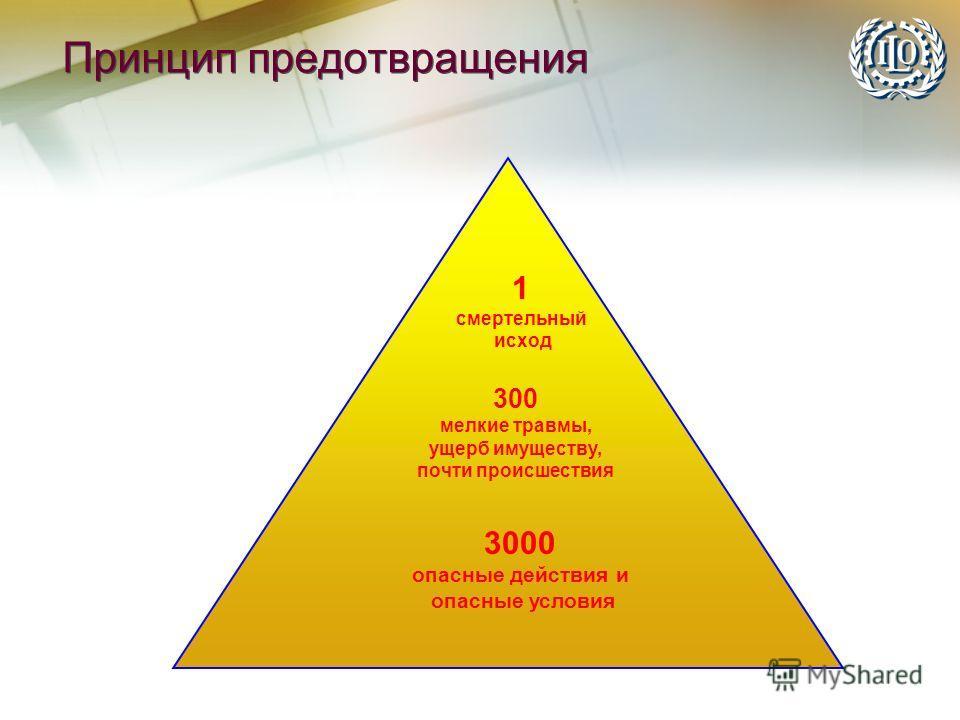 Принцип предотвращения 1 смертельный исход 300 мелкие травмы, ущерб имуществу, почти происшествия 3000 опасные действия и опасные условия