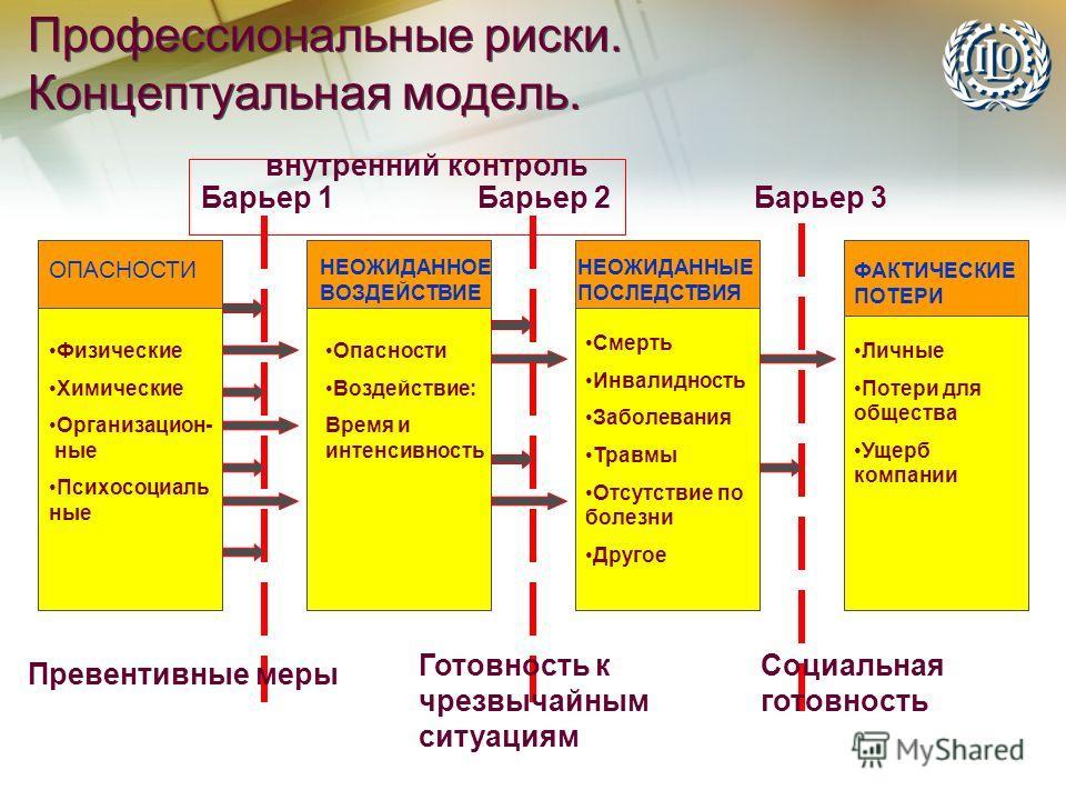 Профессиональные риски. Концептуальная модель. Барьер 3 Превентивные меры Готовность к чрезвычайным ситуациям Социальная готовность ОПАСНОСТИ НЕОЖИДАННОЕ ВОЗДЕЙСТВИЕ ФАКТИЧЕСКИЕ ПОТЕРИ НЕОЖИДАННЫЕ ПОСЛЕДСТВИЯ Барьер 1Барьер 2 внутренний контроль Физи