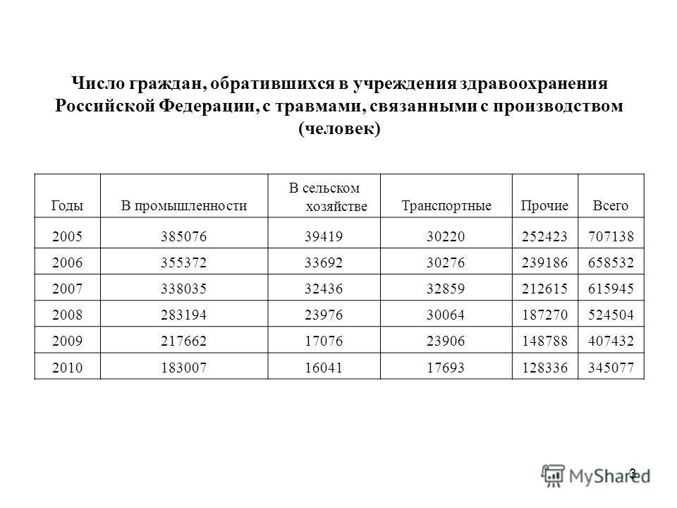 3 Число граждан, обратившихся в учреждения здравоохранения Российской Федерации, с травмами, связанными с производством (человек) ГодыВ промышленности В сельском хозяйствеТранспортныеПрочиеВсего 20053850763941930220252423707138 2006355372336923027623