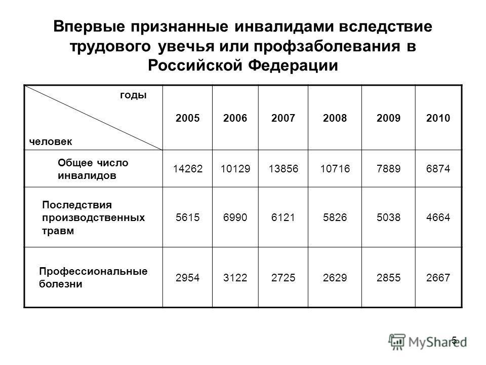 5 Впервые признанные инвалидами вследствие трудового увечья или профзаболевания в Российской Федерации годы человек 200520062007200820092010 Общее число инвалидов 1426210129138561071678896874 Последствия производственных травм 56156990612158265038466