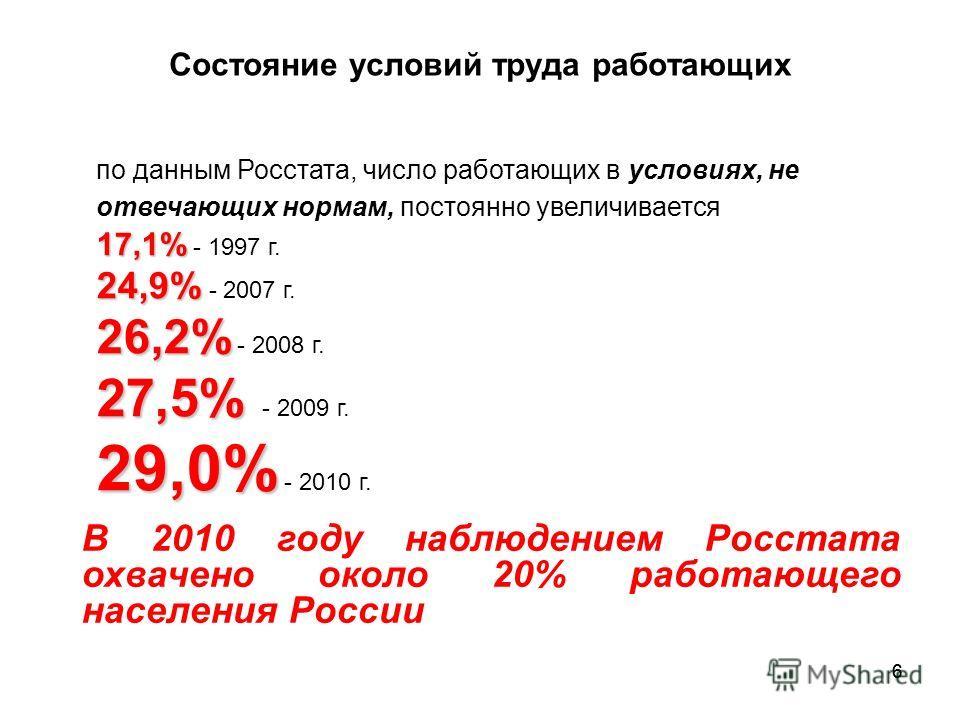 66 Состояние условий труда работающих по данным Росстата, число работающих в условиях, не отвечающих нормам, постоянно увеличивается 17,1% 17,1% - 1997 г. 24,9% 24,9% - 2007 г. 26,2% 26,2% - 2008 г. 27,5% 27,5% - 2009 г. 29,0% 29,0% - 2010 г. В 2010