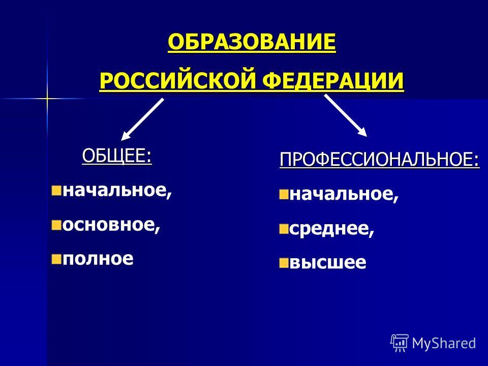 ОБРАЗОВАНИЕ РОССИЙСКОЙ ФЕДЕРАЦИИ ОБЩЕЕ: начальное, основное, полное ПРОФЕССИОНАЛЬНОЕ: начальное, среднее, высшее