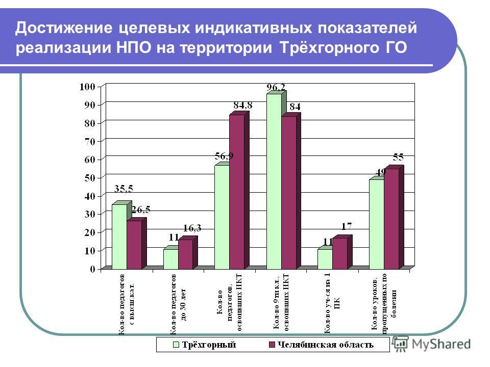 Достижение целевых индикативных показателей реализации НПО на территории Трёхгорного ГО