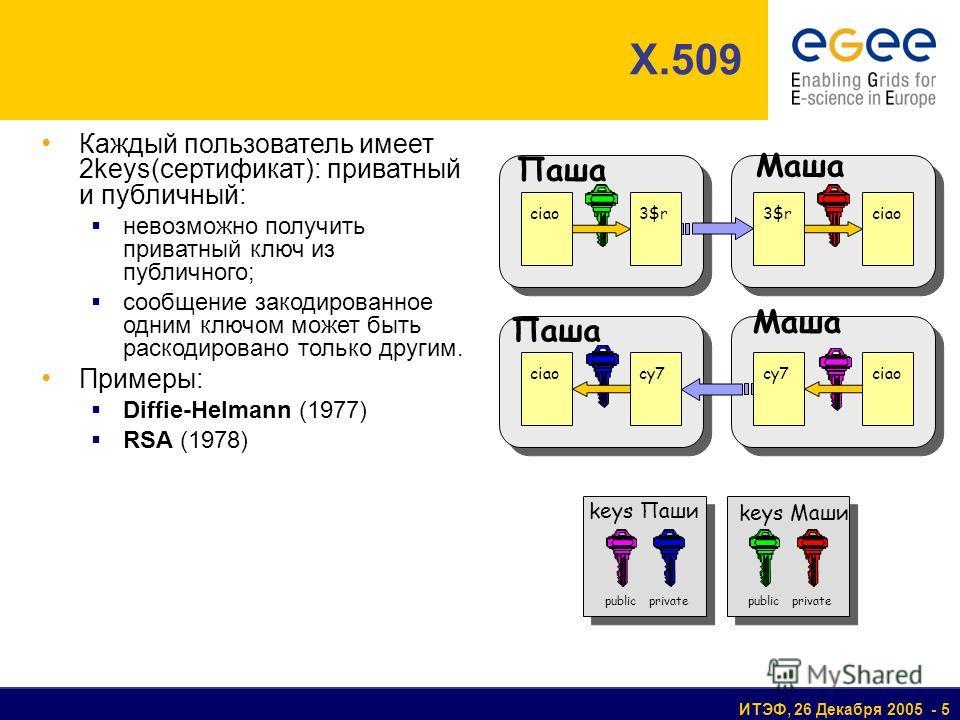 ИТЭФ, 26 Декабря 2005 - 5 X.509 Каждый пользователь имеет 2keys(сертификат): приватный и публичный: невозможно получить приватный ключ из публичного; сообщение закодированное одним ключом может быть раскодировано только другим. Примеры: Diffie-Helman