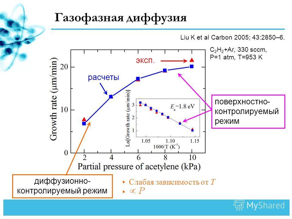 Газофазная диффузия диффузионно- контролируемый режим Слабая зависимость от T эксп. расчеты поверхностно- контролируемый режим Liu K et al Carbon 2005; 43:2850–6. C 2 H 2 +Ar, 330 sccm, P=1 atm, T=953 K