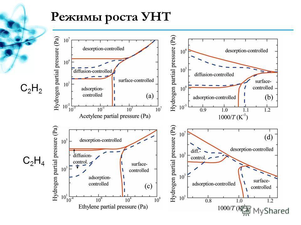 Режимы роста УНТ C2H2C2H2 C2H4C2H4
