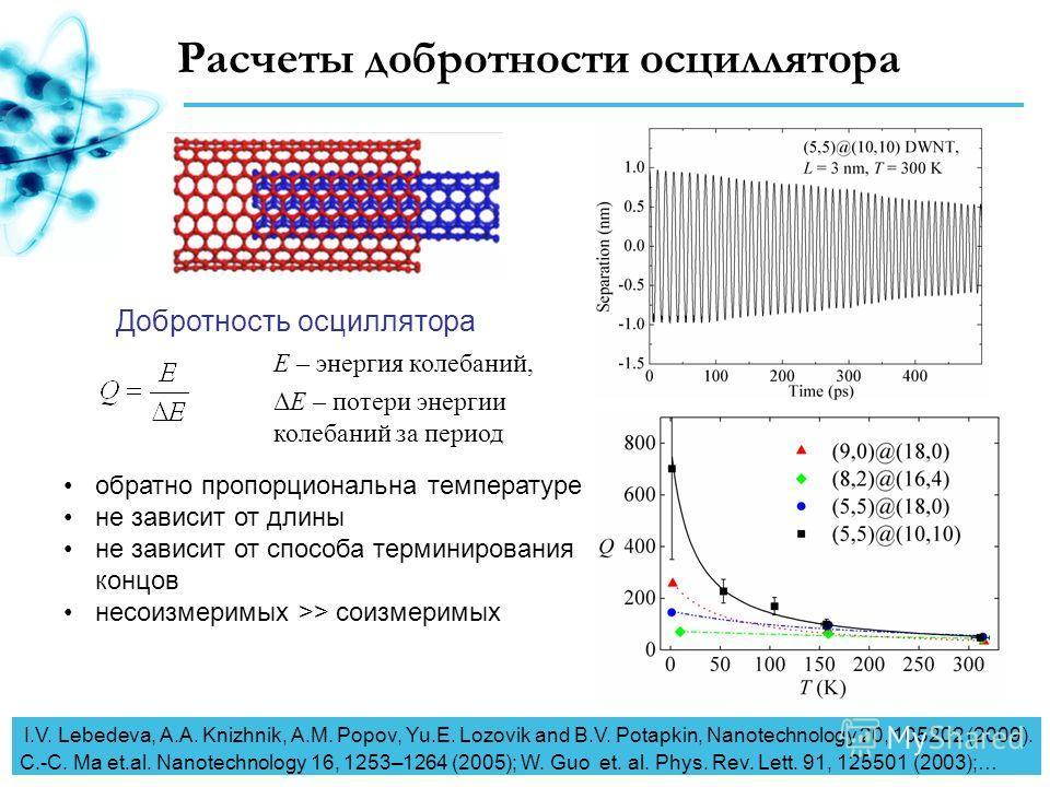 Расчеты добротности осциллятора обратно пропорциональна температуре не зависит от длины не зависит от способа терминирования концов несоизмеримых >> соизмеримых Добротность осциллятора E – энергия колебаний, ΔE – потери энергии колебаний за период I.