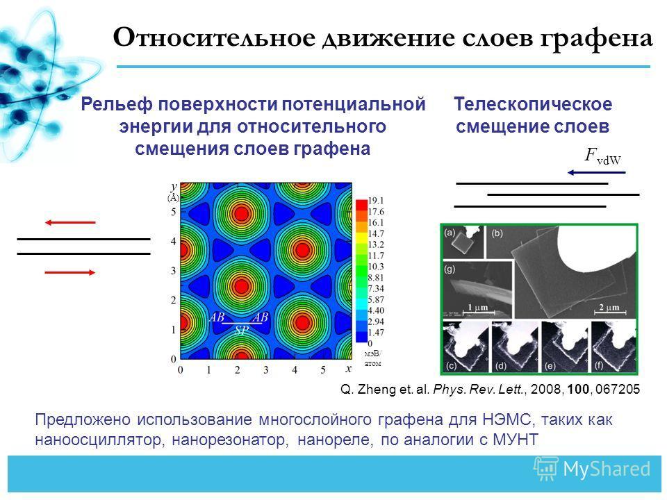 Относительное движение слоев графена Рельеф поверхности потенциальной энергии для относительного смещения слоев графена Телескопическое смещение слоев F vdW Предложено использование многослойного графена для НЭМС, таких как наноосциллятор, нанорезона