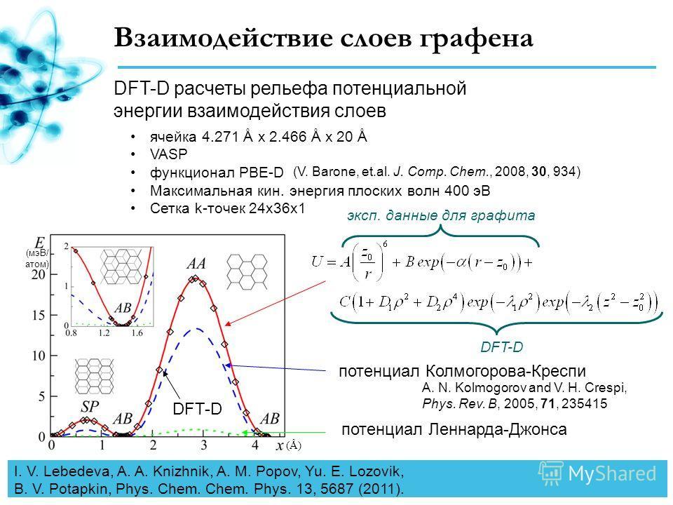Взаимодействие слоев графена DFT-D расчеты рельефа потенциальной энергии взаимодействия слоев ячейка 4.271 Å x 2.466 Å x 20 Å VASP функционал PBE-D Максимальная кин. энергия плоских волн 400 эВ Сетка k-точек 24x36x1 (V. Barone, et.al. J. Comp. Chem.,