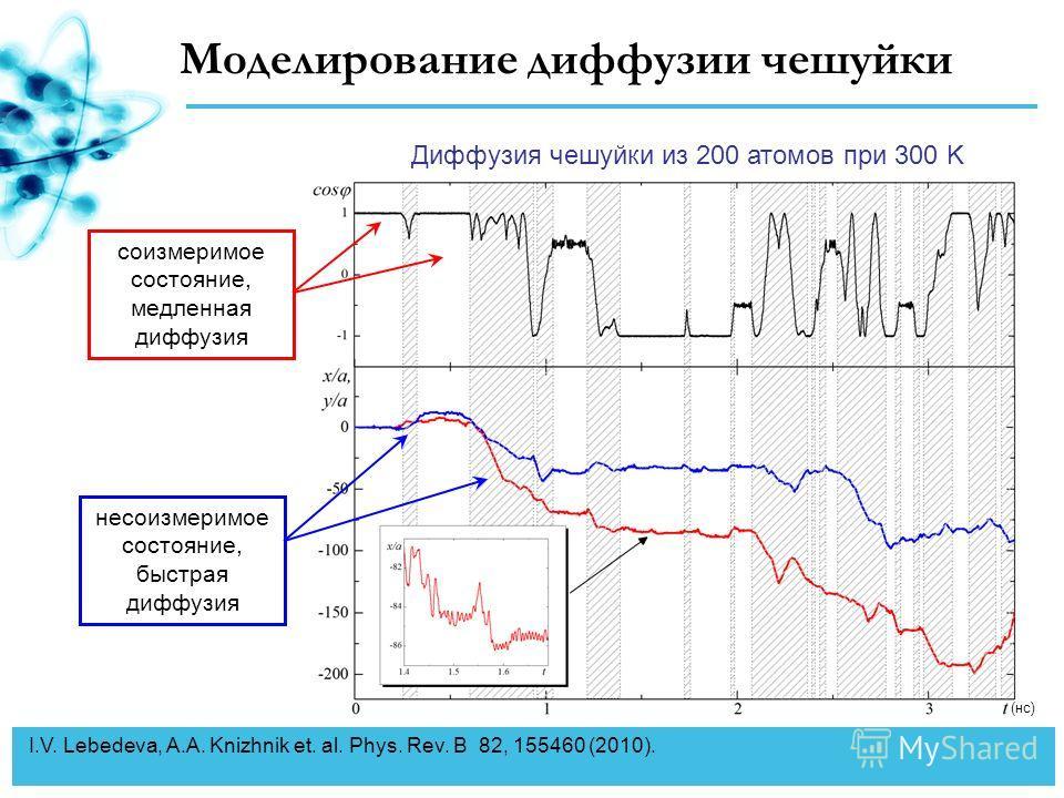 (нс) Моделирование диффузии чешуйки Диффузия чешуйки из 200 атомов при 300 K соизмеримое состояние, медленная диффузия несоизмеримое состояние, быстрая диффузия I.V. Lebedeva, A.A. Knizhnik et. al. Phys. Rev. B 82, 155460 (2010).