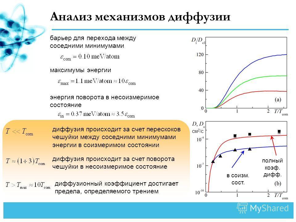 Анализ механизмов диффузии энергия поворота в несоизмеримое состояние барьер для перехода между соседними минимумами максимумы энергии диффузия происходит за счет перескоков чешуйки между соседними минимумами энергии в соизмеримом состоянии диффузия