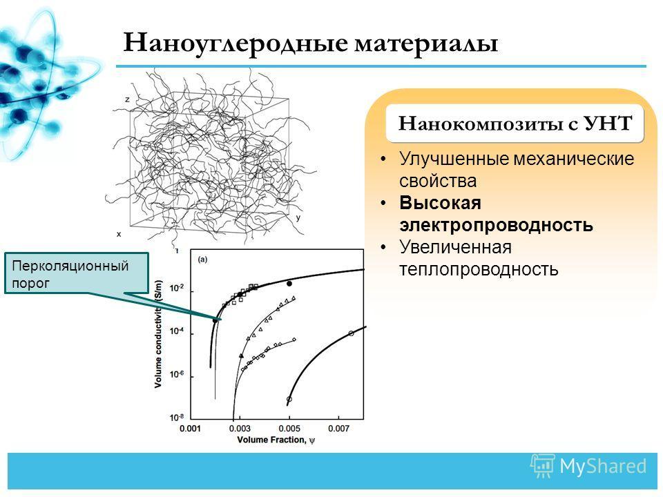 Наноуглеродные материалы Нанокомпозиты с УНТ Улучшенные механические свойства Высокая электропроводность Увеличенная теплопроводность Перколяционный порог
