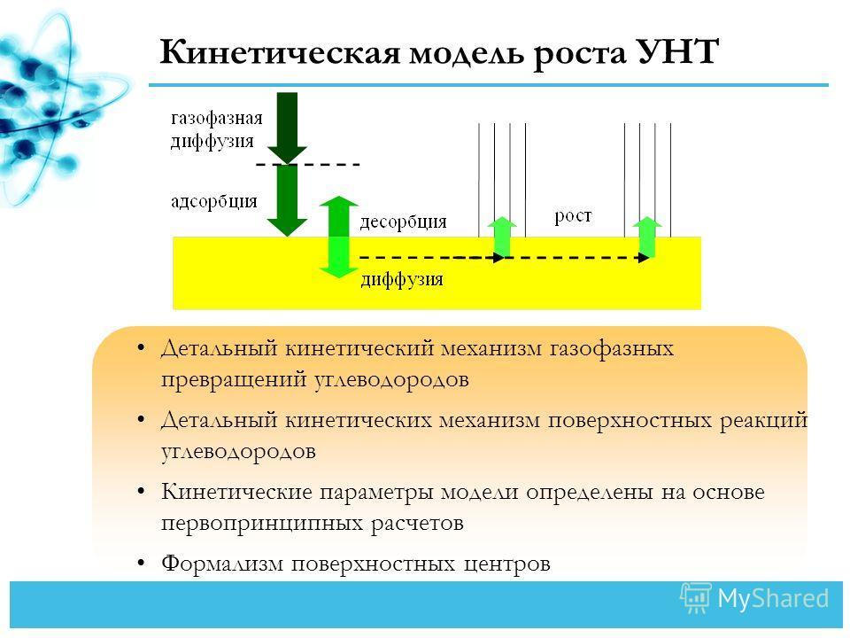 Кинетическая модель роста УНТ Детальный кинетический механизм газофазных превращений углеводородов Детальный кинетических механизм поверхностных реакций углеводородов Кинетические параметры модели определены на основе первопринципных расчетов Формали