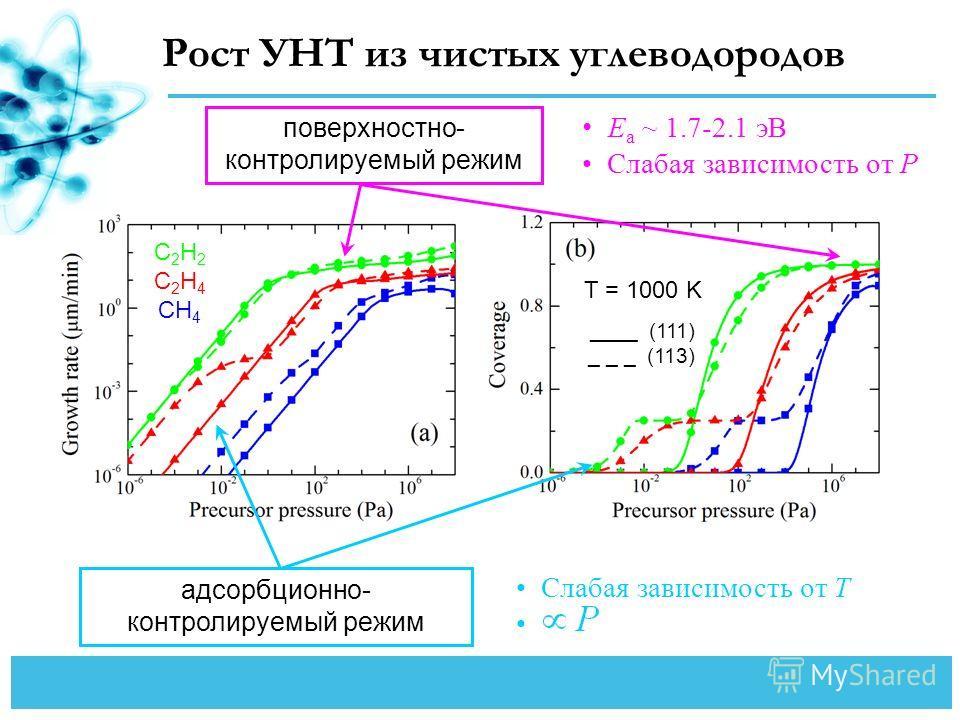 Рост УНТ из чистых углеводородов поверхностно- контролируемый режим E a ~ 1.7-2.1 эВ Слабая зависимость от P адсорбционно- контролируемый режим Слабая зависимость от T C 2 H 2 C 2 H 4 CH 4 ____ (111) _ _ _ (113) T = 1000 K