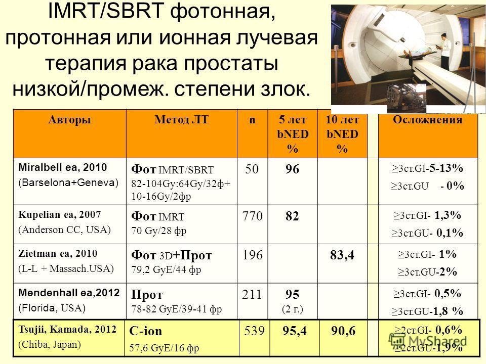 IMRT/SBRT фотонная, протонная или ионная лучевая терапия рака простаты низкой/промеж. степени злок. АвторыМетод ЛТn5 лет bNED % 10 лет bNED % Осложнения Miralbell ea, 2010 (Barselona+Geneva) Фот IMRT/SBRT 82-104Gy:64Gy/32ф+ 10-16Gy/2фр 5096 3ст.GI- 5