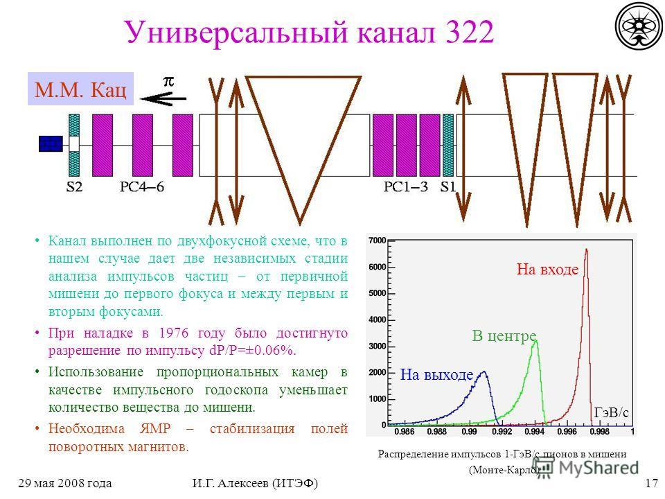 1729 мая 2008 годаИ.Г. Алексеев (ИТЭФ) Универсальный канал 322 Канал выполнен по двухфокусной схеме, что в нашем случае дает две независимых стадии анализа импульсов частиц – от первичной мишени до первого фокуса и между первым и вторым фокусами. При