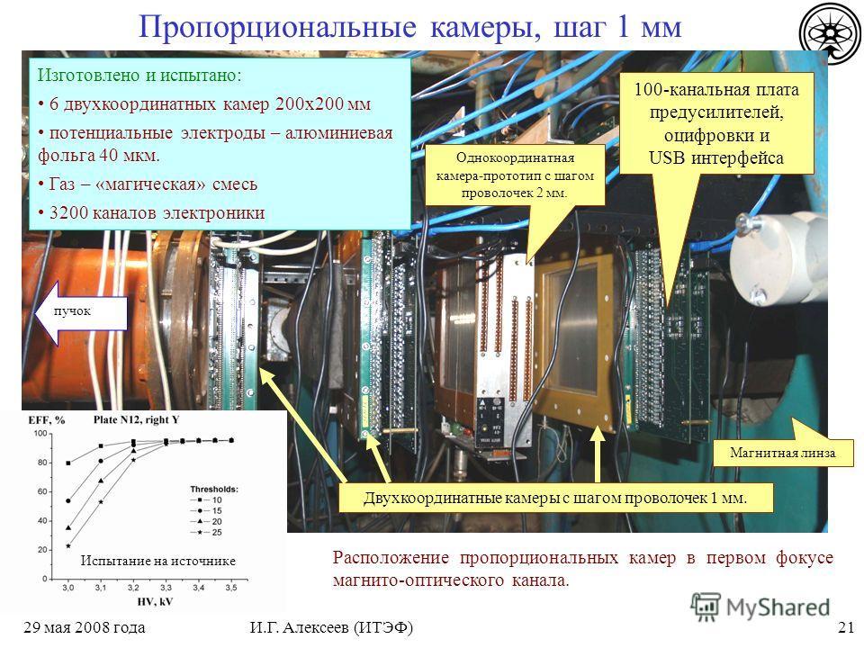 2129 мая 2008 годаИ.Г. Алексеев (ИТЭФ) Однокоординатная камера-прототип с шагом проволочек 2 мм. пучок Двухкоординатные камеры с шагом проволочек 1 мм. Магнитная линза Расположение пропорциональных камер в первом фокусе магнито-оптического канала. Пр