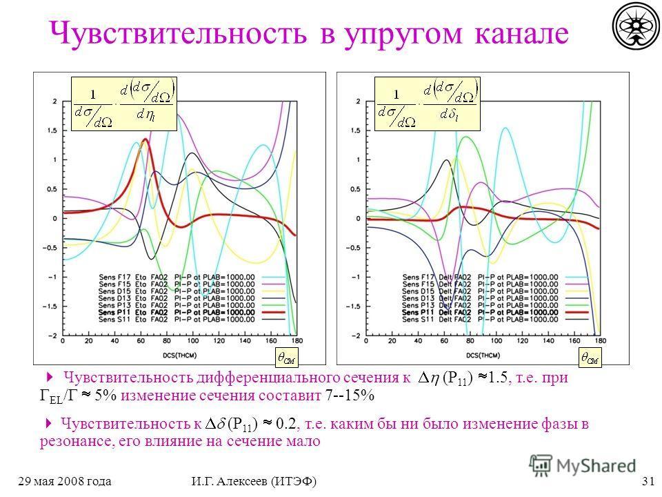 3129 мая 2008 годаИ.Г. Алексеев (ИТЭФ) Чувствительность в упругом канале Чувствительность дифференциального сечения к (P 11 ) 1.5, т.е. при Г EL /Г 5% изменение сечения составит 7--15% Чувствительность к (P 11 ) 0.2, т.е. каким бы ни было изменение ф