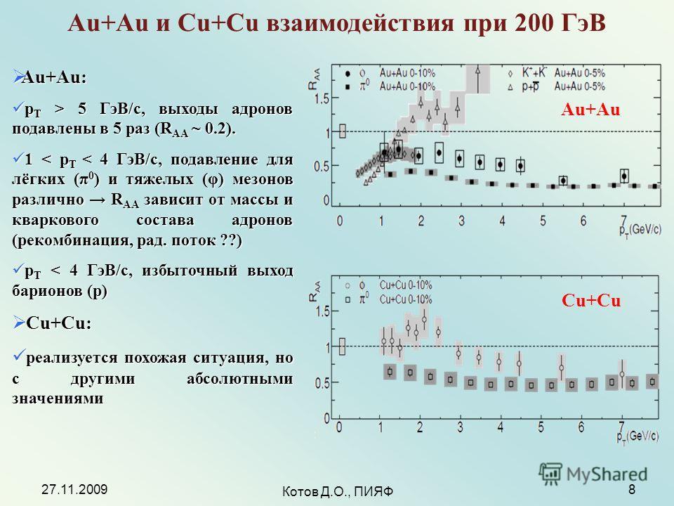27.11.2009 Котов Д.О., ПИЯФ 8 Au+Au и Cu+Cu взаимодействия при 200 ГэВ Au+Au Cu+Cu Au+Au: Au+Au: p T > 5 ГэВ/с, выходы адронов подавлены в 5 раз (R AA ~ 0.2). p T > 5 ГэВ/с, выходы адронов подавлены в 5 раз (R AA ~ 0.2). 1 < p T < 4 ГэВ/c, подавление
