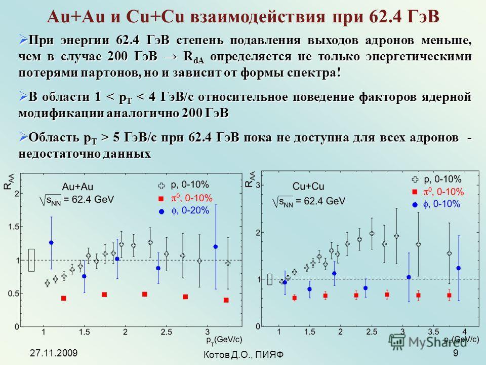 27.11.2009 Котов Д.О., ПИЯФ 9 Au+Au и Cu+Cu взаимодействия при 62.4 ГэВ При энергии 62.4 ГэВ степень подавления выходов адронов меньше, чем в случае 200 ГэВ R dA определяется не только энергетическими потерями партонов, но и зависит от формы спектра!