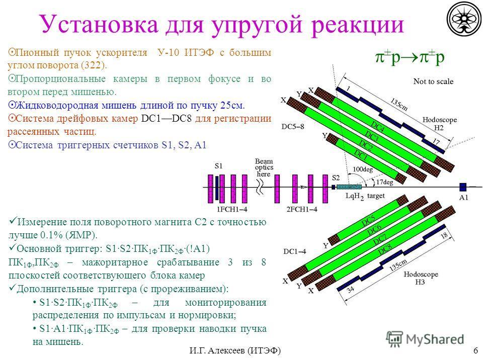 6 Установка для упругой реакции Пионный пучок ускорителя У-10 ИТЭФ с большим углом поворота (322). Пропорциональные камеры в первом фокусе и во втором перед мишенью. Жидководородная мишень длиной по пучку 25см. Система дрейфовых камер DC1DC8 для реги