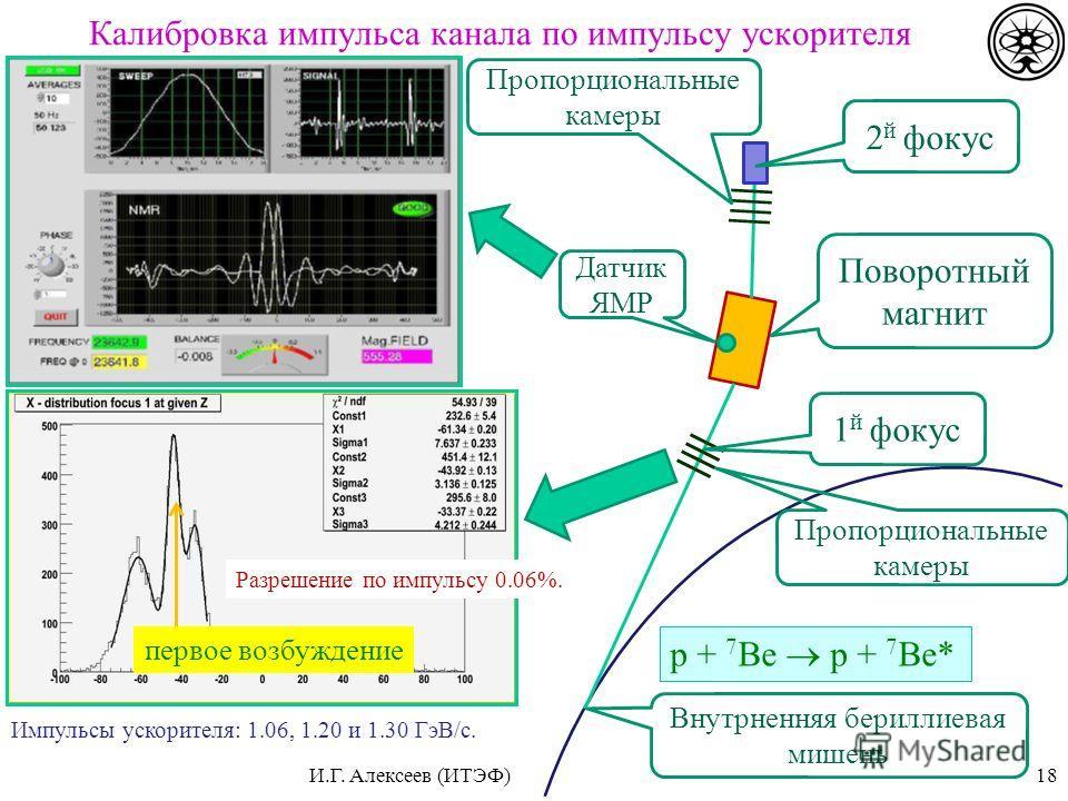 Калибровка импульса канала по импульсу ускорителя 18 2 й фокус Внутрненняя бериллиевая мишень 1 й фокус Поворотный магнит Пропорциональные камеры Датчик ЯМР p + 7 Be p + 7 Be* первое возбуждение Импульсы ускорителя: 1.06, 1.20 и 1.30 ГэВ/с. Разрешени