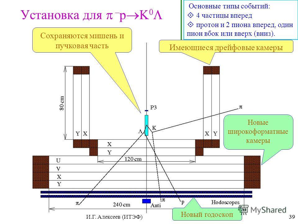 39 Установка для – p K 0 Основные типы событий: 4 частицы вперед протон и 2 пиона вперед, один пион вбок или вверх (вниз). Сохраняются мишень и пучковая часть Имеющиеся дрейфовые камеры Новые широкоформатные камеры Новый годоскоп 39И.Г. Алексеев (ИТЭ