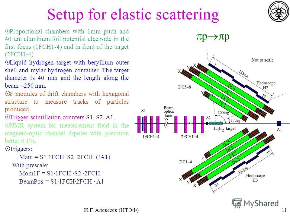 Setup for elastic scattering Proportional chambers with 1mm pitch and 40 um aluminum foil potential electrode in the first focus (1FCH1-4) and in front of the target (2FCH1-4). Liquid hydrogen target with beryllium outer shell and mylar hydrogen cont