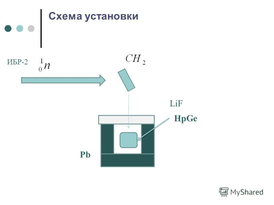 Схема установки Pb HpGe LiF ИБР-2