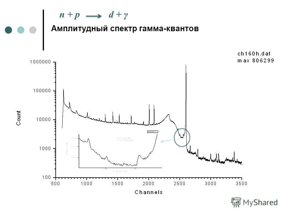 Амплитудный спектр гамма-квантов n + p d + γ