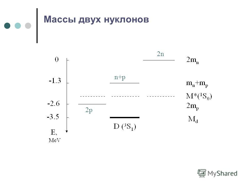 Массы двух нуклонов n+p 2p 2n
