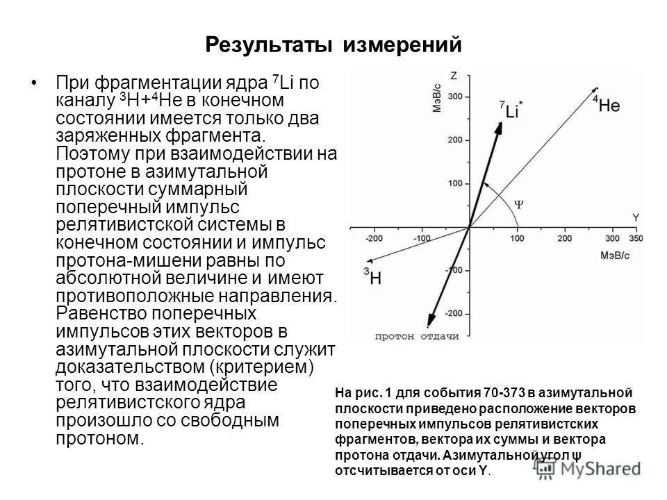 Результаты измерений При фрагментации ядра 7 Li по каналу 3 H+ 4 He в конечном состоянии имеется только два заряженных фрагмента. Поэтому при взаимодействии на протоне в азимутальной плоскости суммарный поперечный импульс релятивистской системы в кон