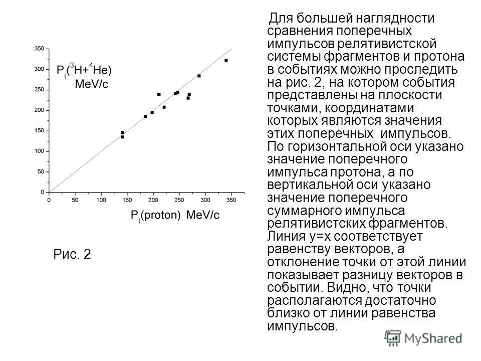 Рис. 2 Для большей наглядности сравнения поперечных импульсов релятивистской системы фрагментов и протона в событиях можно проследить на рис. 2, на котором события представлены на плоскости точками, координатами которых являются значения этих попереч