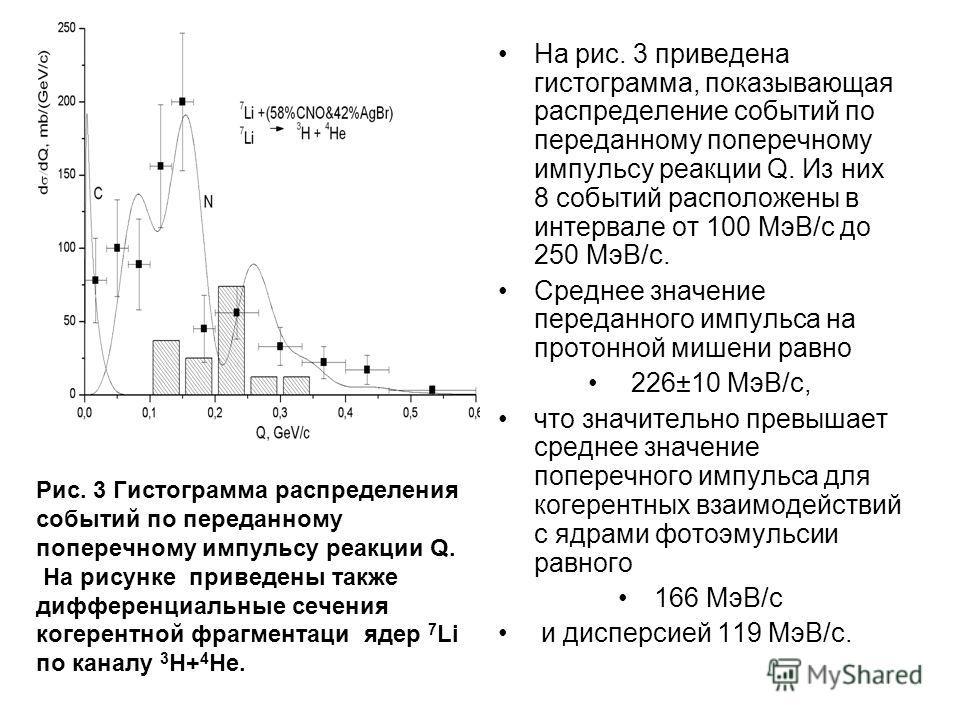 Рис. 3 Гистограмма распределения событий по переданному поперечному импульсу реакции Q. На рисунке приведены также дифференциальные сечения когерентной фрагментаци ядер 7 Li по каналу 3 H+ 4 He. На рис. 3 приведена гистограмма, показывающая распредел