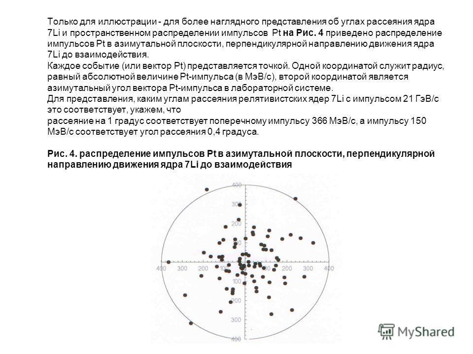Только для иллюстрации - для более наглядного представления об углах рассеяния ядра 7Li и пространственном распределении импульсов Pt на Рис. 4 приведено распределение импульсов Pt в азимутальной плоскости, перпендикулярной направлению движения ядра